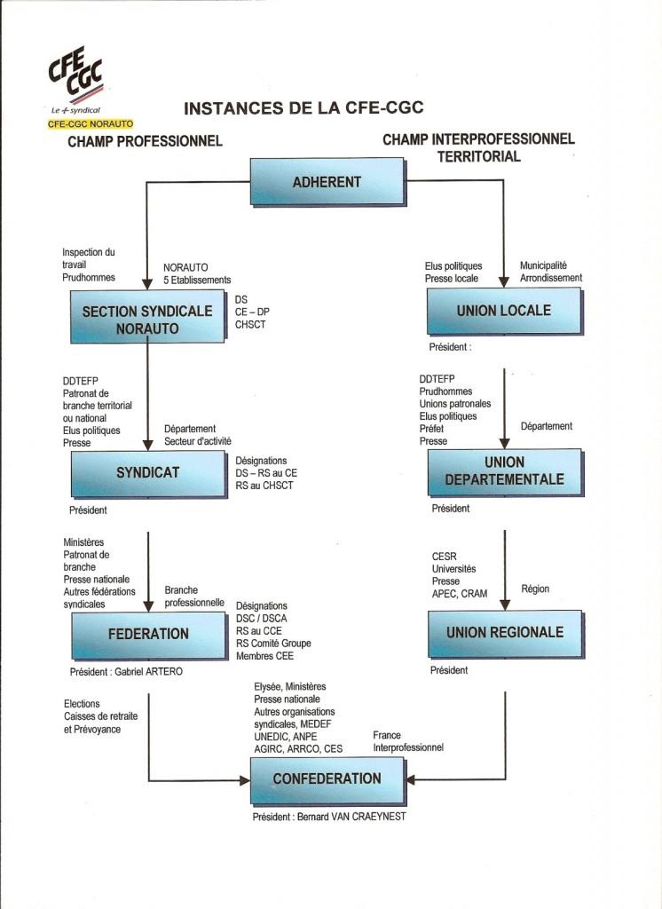 Organigramme-CGE-CGC